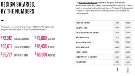 graphic layout artist salary graphic designer yearly salary graphic designer salary