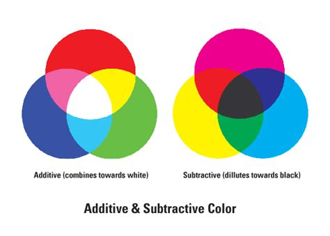 additive and subtractive color geometrically ordered design and rainbows aeqai