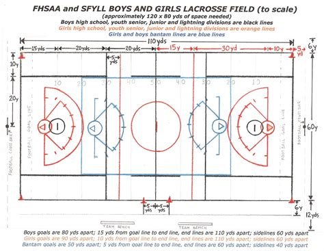 High School Football Field Diagram Printable football field diagrams to print printable diagram
