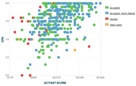 Nyit Mba Ranking by Nyit Gpa Sat Scores And Act Scores For Admission