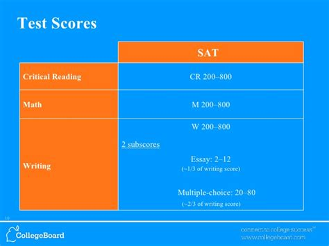Sat Writing Essay Subscore by Sat Essay Subscore