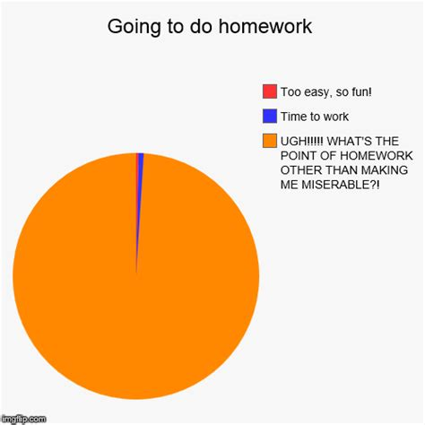 chart and other tools to get homework done going to do homework imgflip