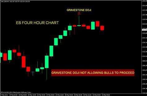 candlestick pattern gravestone doji stock market chart analysis es with a gravestone doji