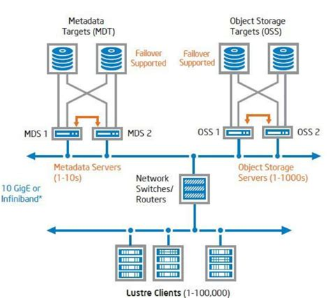 Lustre File System by Lustre File System Configuration Scientific Diagram