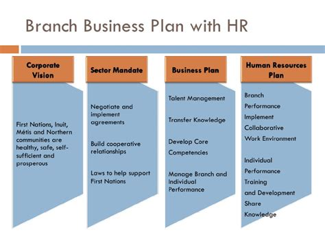 Template For Hr Business Plan | hr planning presentation final