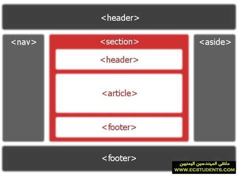 how to use section in html5 html5 وما قدمته م لت قى الم ه ند سين الي م ن يي ن