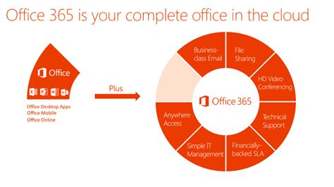 Office 365 Your Meeting Was Forwarded Office 365 And Exchange Neural Networks