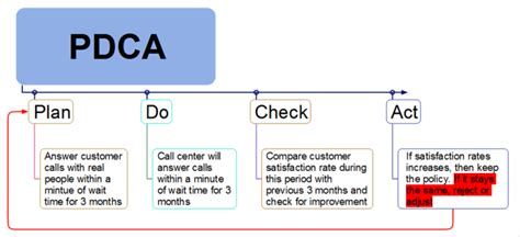 pdca template www pixshark com images galleries with a