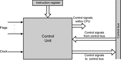 what is in law unit computer architecture control unit operation voer