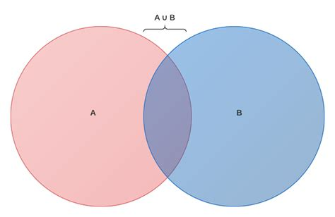 venn diagram symbols venn diagram symbols meanings 28 images probability