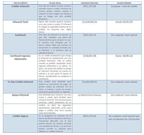 tabla infonavit 2016 requisitos para adquirir tu cr 233 dito infonavit
