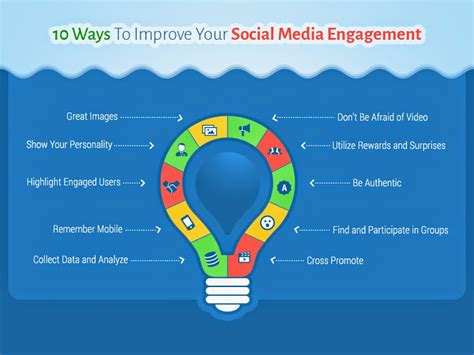 10 Ways To Improve Your Social by 10 Ways To Improve Your Social Media Engagement