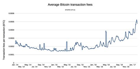 Bitcoin Transaction Fee | bitcoin transaction fee reddit satoshi bitcoin paper