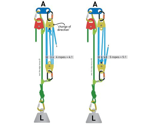 5 To 1 Pulley System Diagram