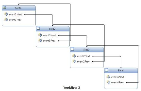asp net workflow tutorial mvc workflow 28 images integrating a persisted wf4 0