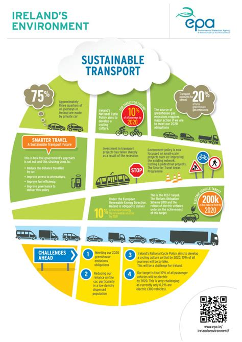 epa design for the environment logo infographics environmental protection agency ireland