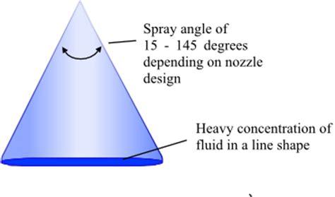 flat fan nozzle spray pattern 2 basic spray patterns