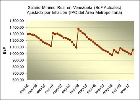 cuanto quedo el sueldo minimo en venezuela a partir del primero de septiembre 2016 en cuanto quedo el sueldo minimo en venezuela del 2014