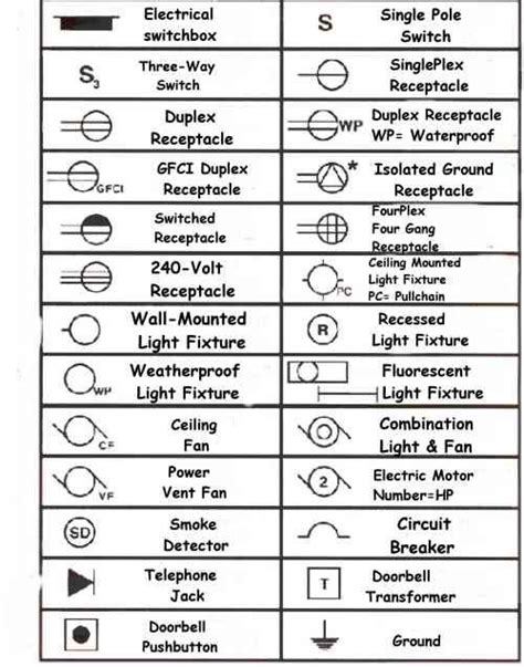 lightingelectrical key   electrical layout house wiring blueprint symbols