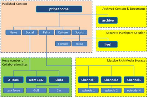 website structure tool sharepoint site hierarchy planning tool the best free