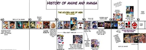 history of anime and anime your way the history of anime infographic basic