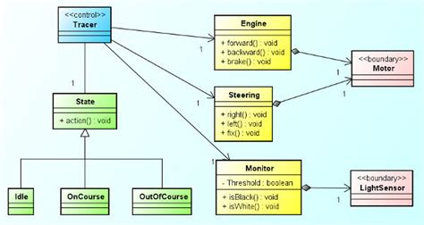 diagramme des classes uml pdf diagrama de clases uml pdf circuit wiring and diagram hub
