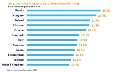 di commercio italia e commerce italia 2015 dati fatturato e tendenze outofseo