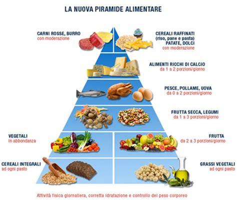immagine piramide alimentare alimentazione corretta e benessere