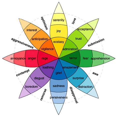 color emotions musical key characteristics emotions ledger note
