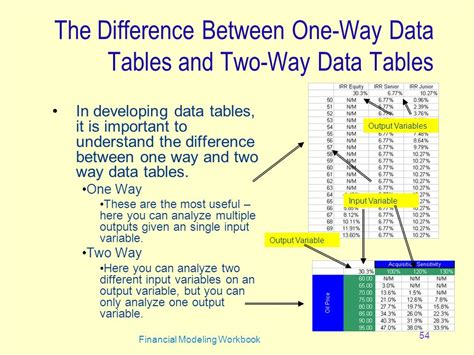 one way data table excel financial modeling workbook ppt