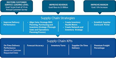 Creating High Impact Supply Chain Metrics   Supply Chain 24/7