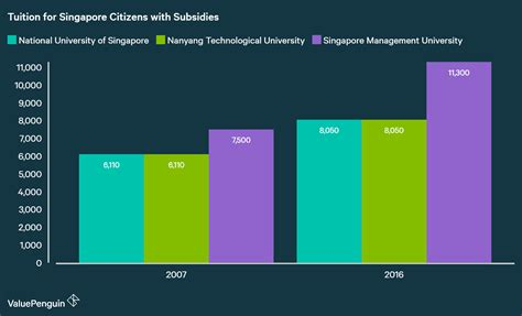 Singapore Mba Colleges Fees by Education Inflation In Singapore Tuition Outpaces Cpi By