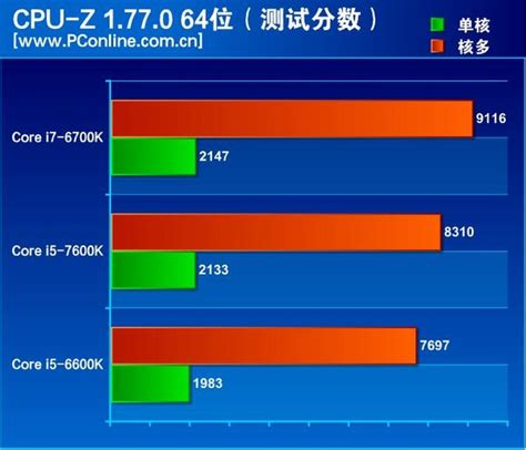core bench intel core i5 7600k review breaks the nda 10 faster than 6600k