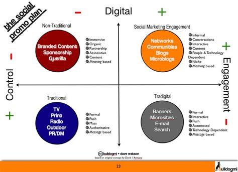 design communication definition an overall communication strategy a marketing mix plan