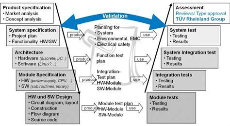 tutorialspoint kanban validation life cycle diagram bing images