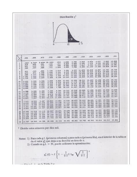 tabla distribucion chi cuadrado tabla chi cuadrado