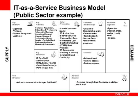 it service cost model template it as a service cloud computing and the evolving of