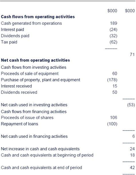 sle cash flow statement questions acca cash flow statement questions and answers pdf edgrafik