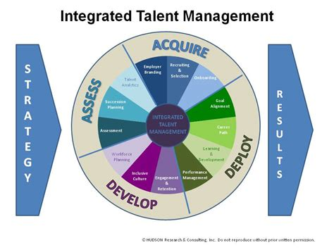 starting a talent development program what works in talent development books integrated talent management hudson research consulting