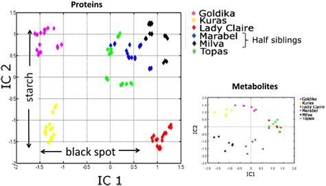 pattern recognition data analysis green systems biology from single genomes proteomes and