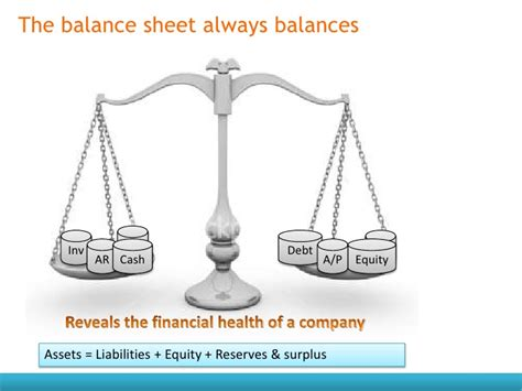 balance form bathroom scale finance for non financial managers ppt by paramesh a