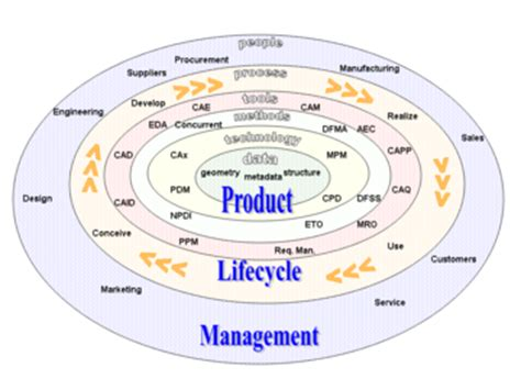 product design for environment pdf product lifecycle wikipedia