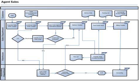 sap sales order workflow sap flow diagram sap procure to pay process flow elsavadorla