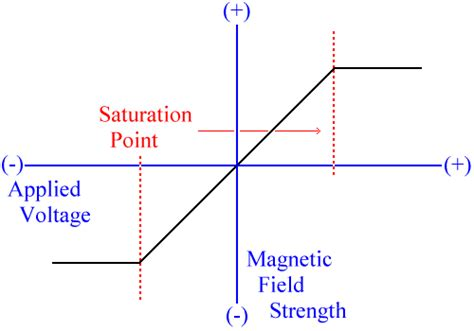inductor magnetic field saturation related keywords suggestions for magnetic saturation