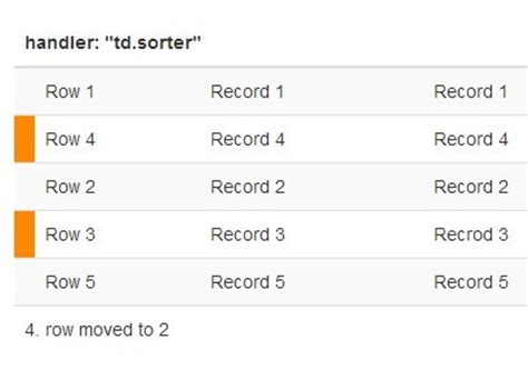 Html5 Table Sort Jquery Plugin For Drag N Drop Sortable Table Rowsorter