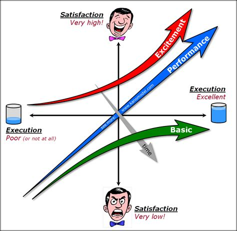 kano diagram discovering the kano model