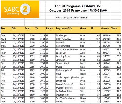 2015 2016 primetime tv shows sa tv ratings sabc 2 top 20 primetime programmes oct