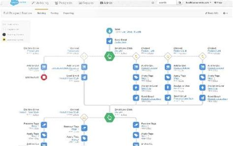 creating workflows in salesforce salesforce unifies b2b marketing reporting sales support