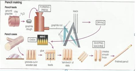 the following diagram shows how pencils are manufactured of pencil testbig