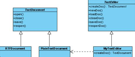 factory pattern video tutorial working with factory method design pattern